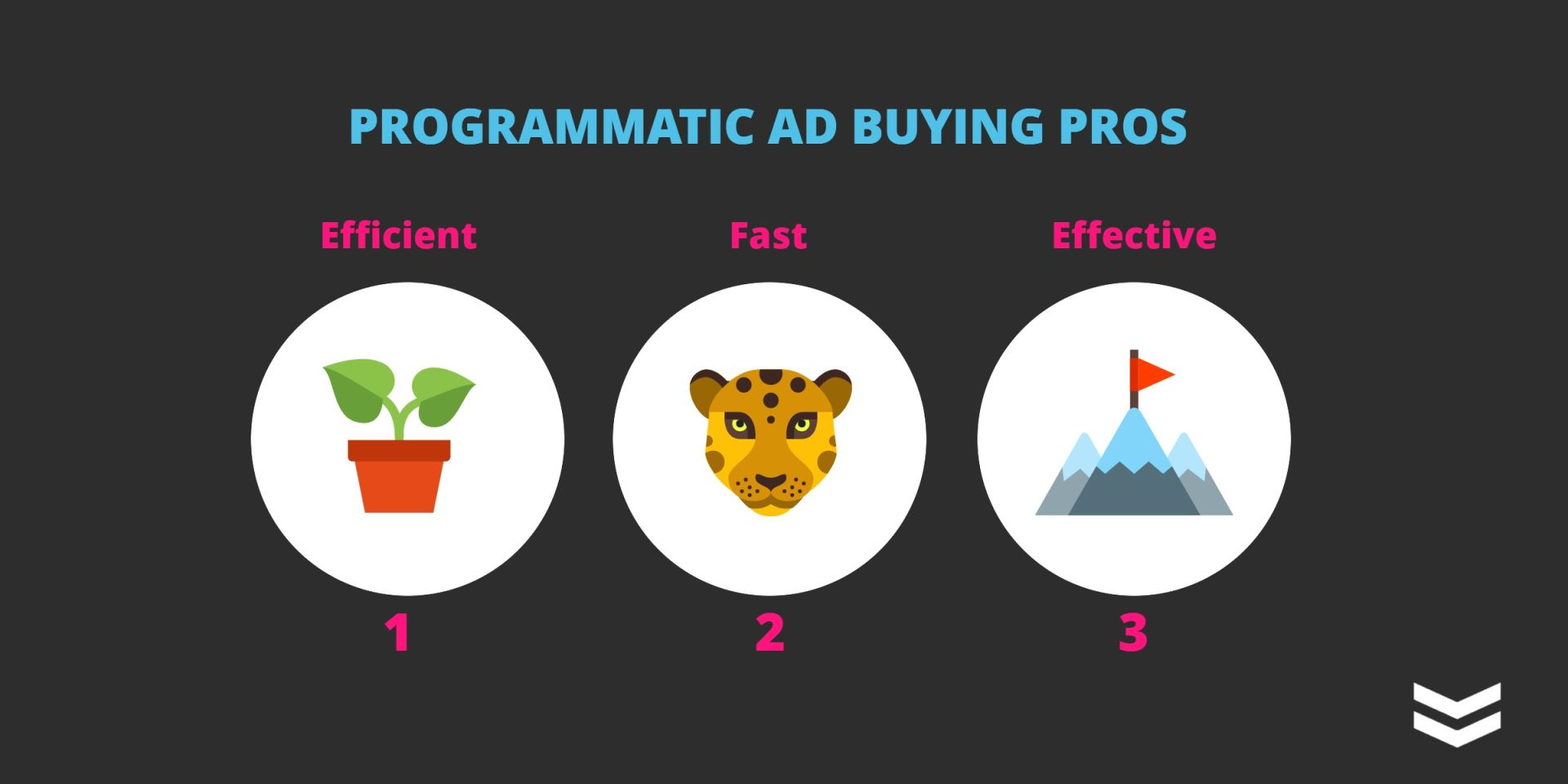 pros and cons of programmatic graphic pros of programmatic advertising
