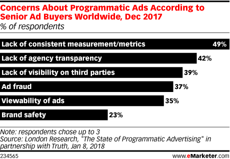 disadvantages of programmatic advertising graph senior ad buyers concerns about programmatic ads