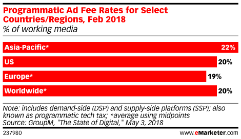 disadvantages of programmatic advertising graph ad fee rates for regions