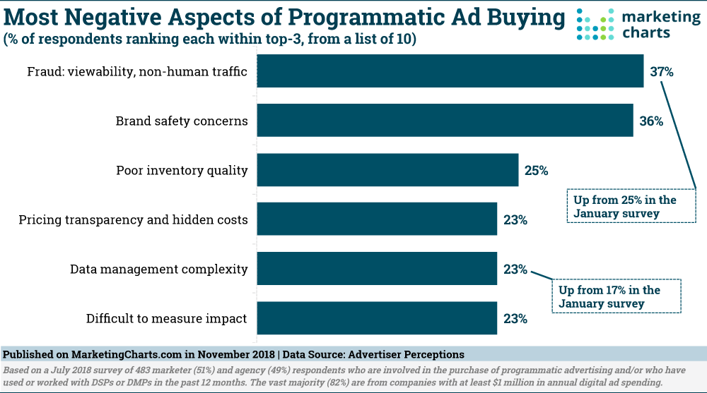 disadvantages of programmatic advertising graph most negative aspects of programmatic ad buying