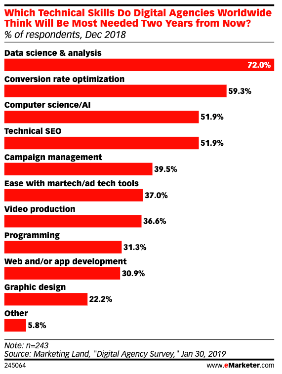 disadvantages of programmatic advertising graph technical skills needed in digital agencies worldwide